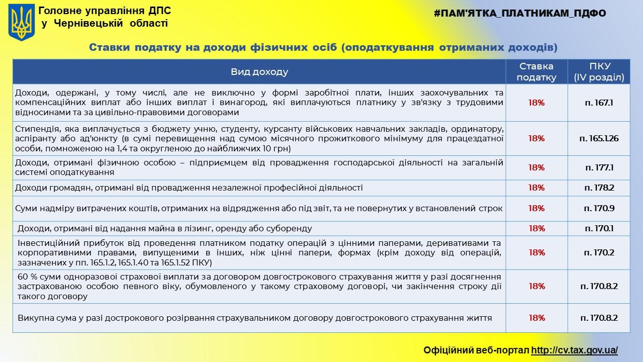 https://cv.tax.gov.ua/data/material/000/335/427386/Slayd1_20201015100250485.JPG